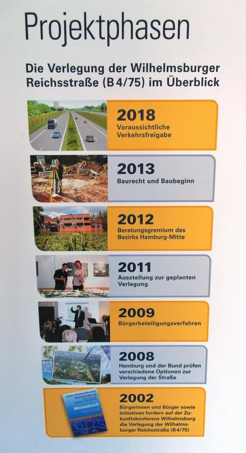 Wilhelmsburger_Perspektiven (Projektphasen) ©Copyright public news